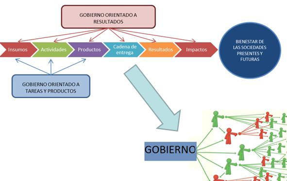 Resultado de imagen de gobernanza y gestión pública
