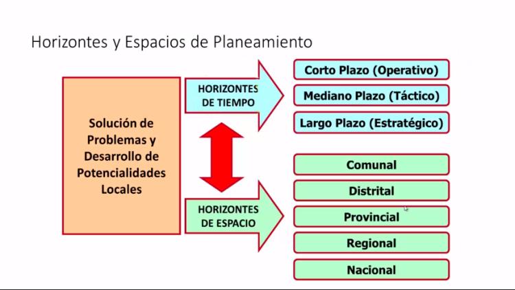 Relación entre la Planificación Estratégica y la Gestión de la Inversión Pública