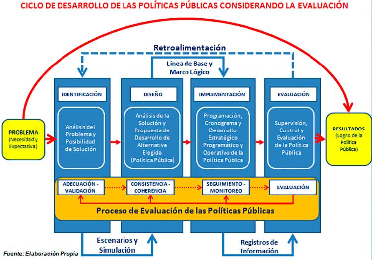 proceso desarrollo politicas publicas