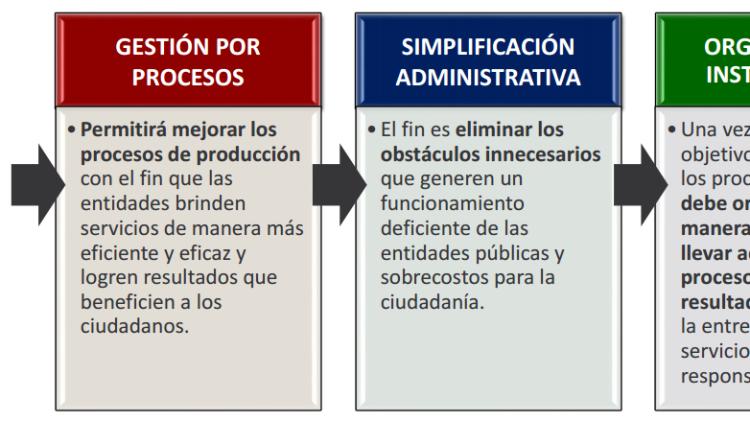 Gestión por Procesos y procedimientos en la Administración Pública