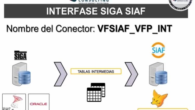 Soporte SIGA: Interfase del SIGA y el SIAF