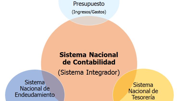 ¿Qué es Contabilidad Gubernamental?