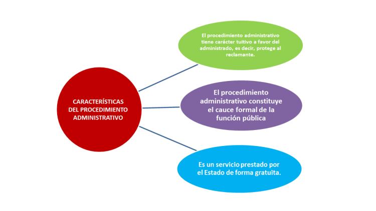 El Procedimiento Administrativo y sus características