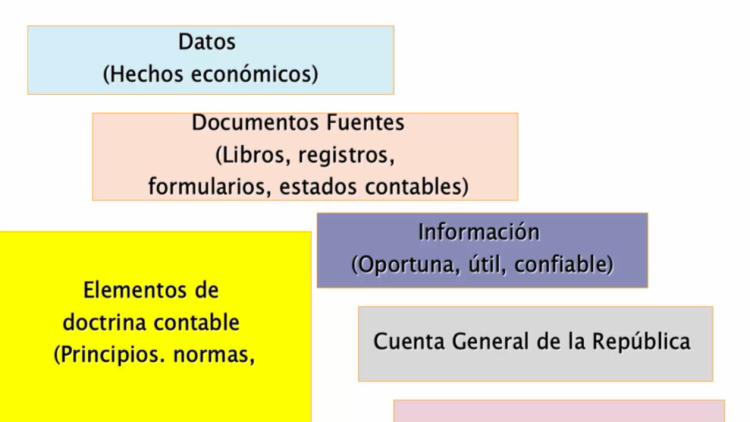 ¿Cómo nace la Contabilidad Gubernamental y cuáles son sus componentes?