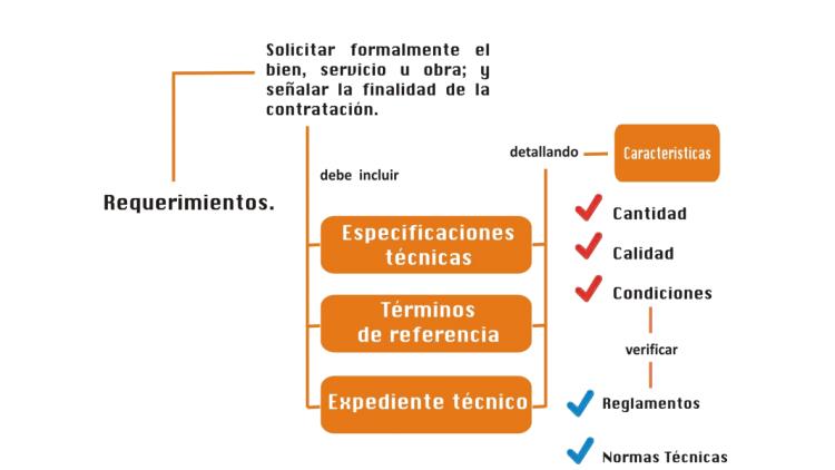 ¿Qué es y cuáles son las características para elaborar un requerimiento eficiente?