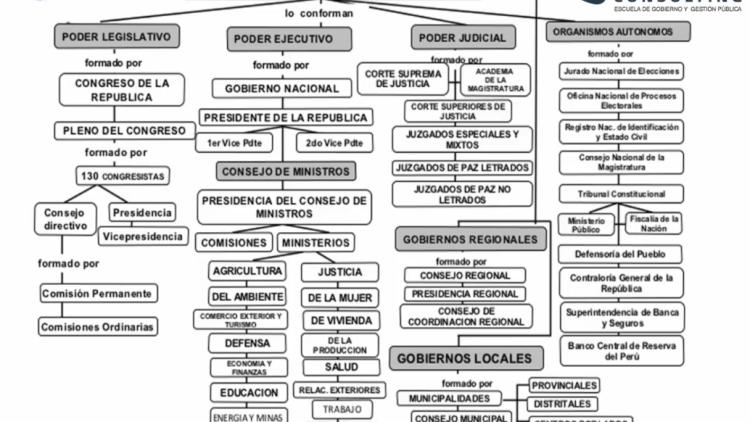 Requisitos para trabajar en el Estado peruano