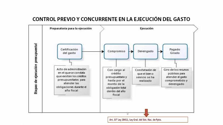 Control previo y concurrente en la ejecución del gasto