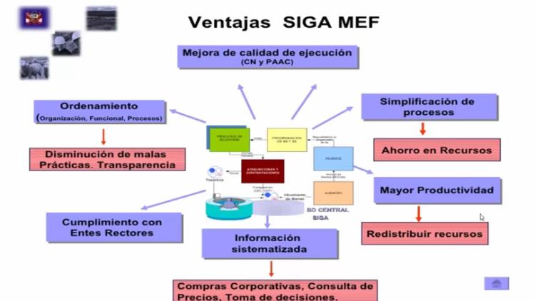 SIGA MEF – Sistema Integrado Gestión Administrativa