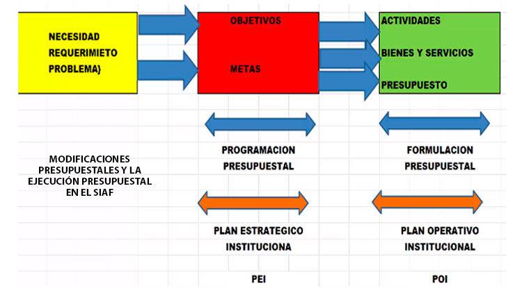 Modificaciones Presupuestarias y la Ejecución Presupuestal en el SIAF