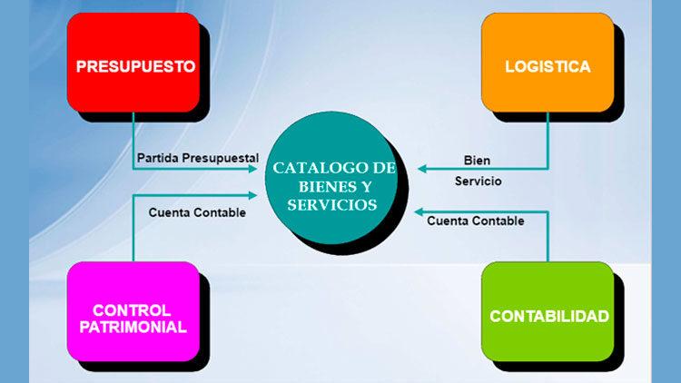 Catálogo de bienes, servicios y obras del SIGA – MEF