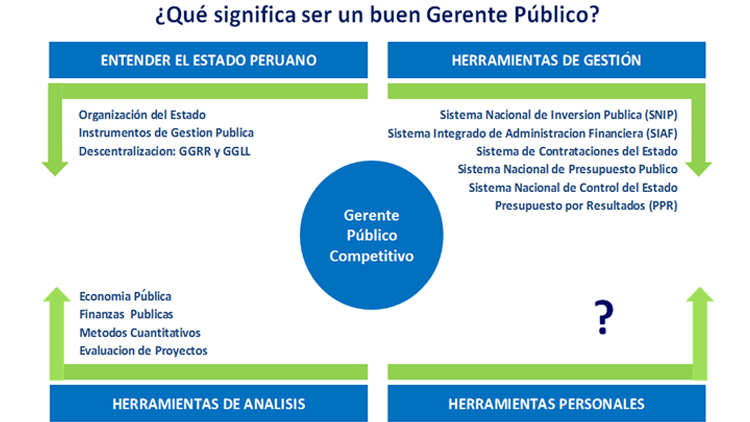 Gerente Público: ¿Qué significa ser un buen Gerente Público?