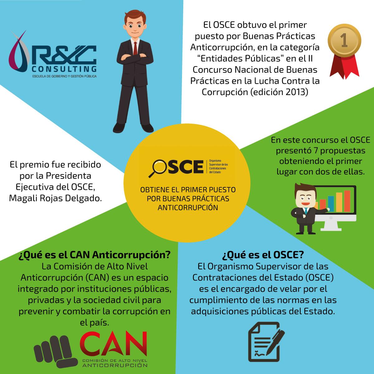 722800e502bb OSCE obtiene el primer puesto por Buenas Prácticas Anticorrupción