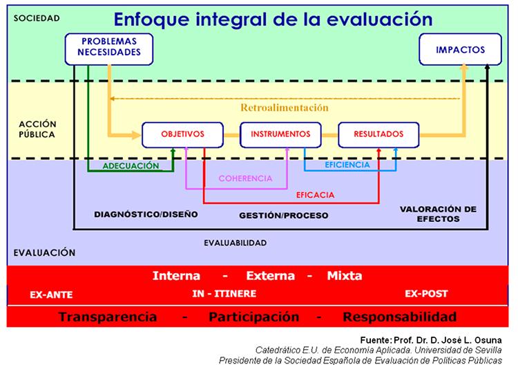 Enfoque integral de la evaluacion