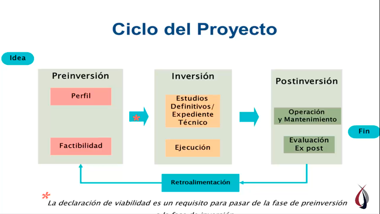 Ciclo de Proyecto SNIP