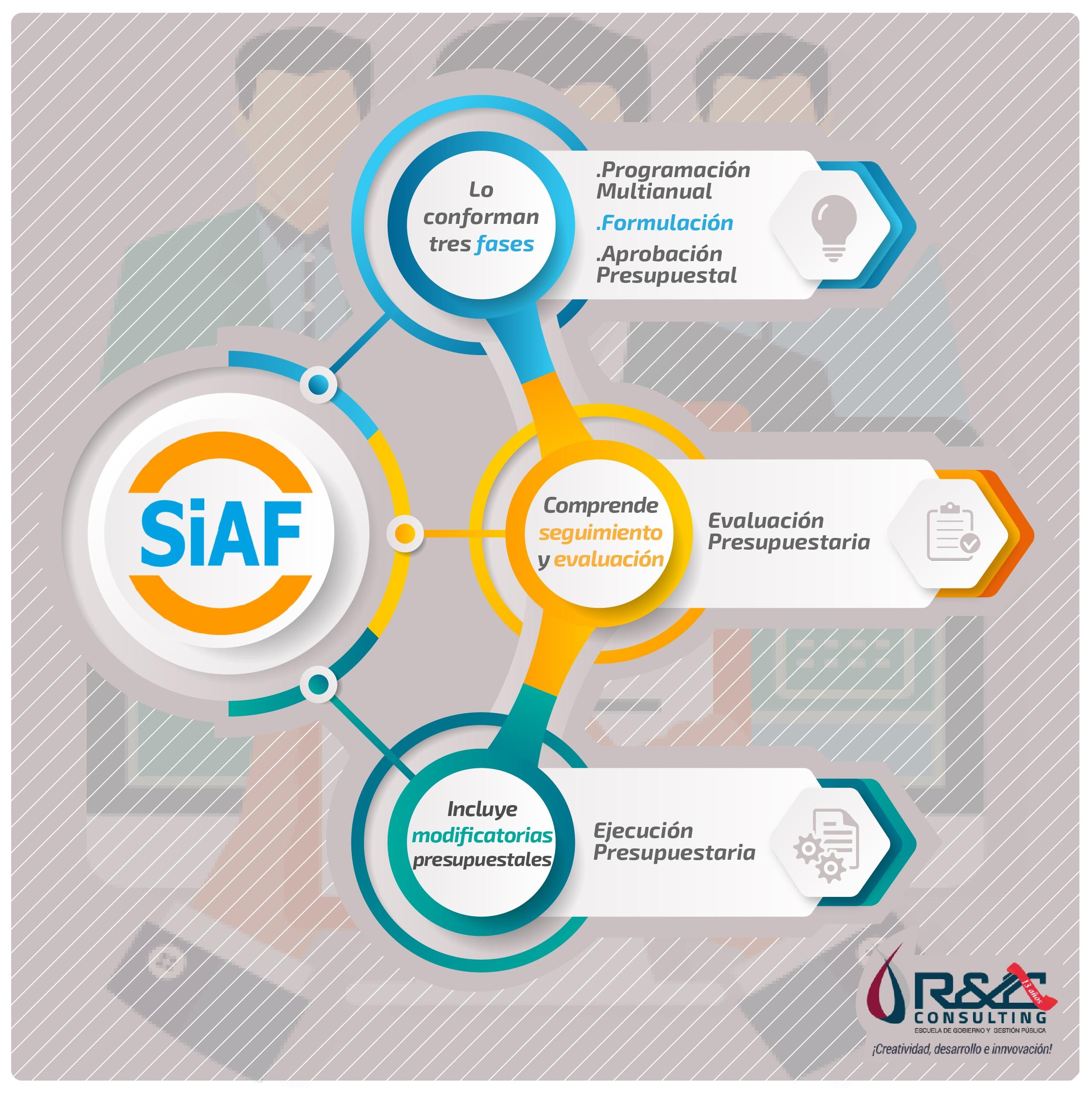 Qué Es El Siaf Sistema Integrado De Administración