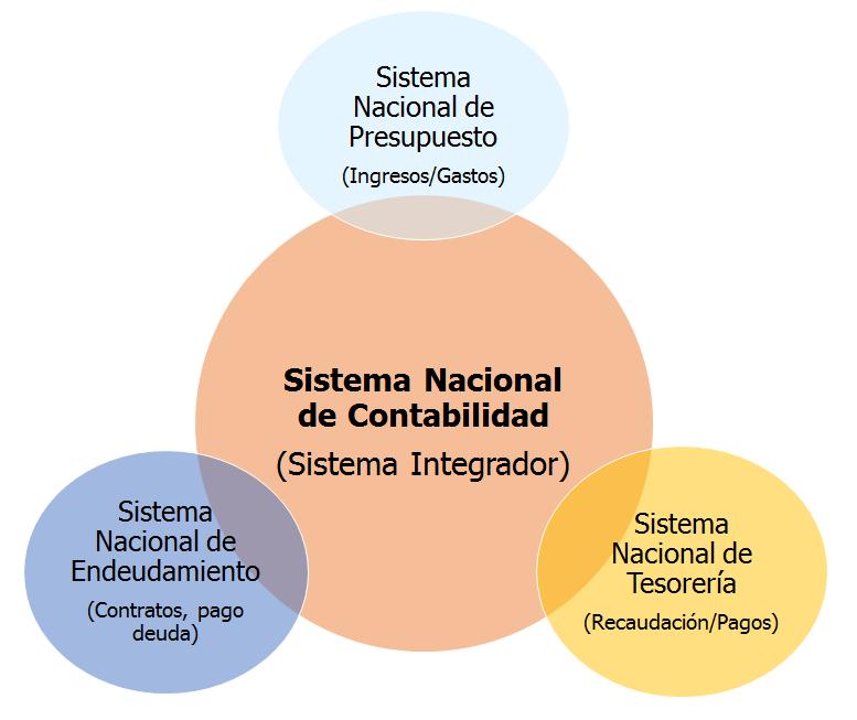 Qué es Contabilidad Gubernamental?