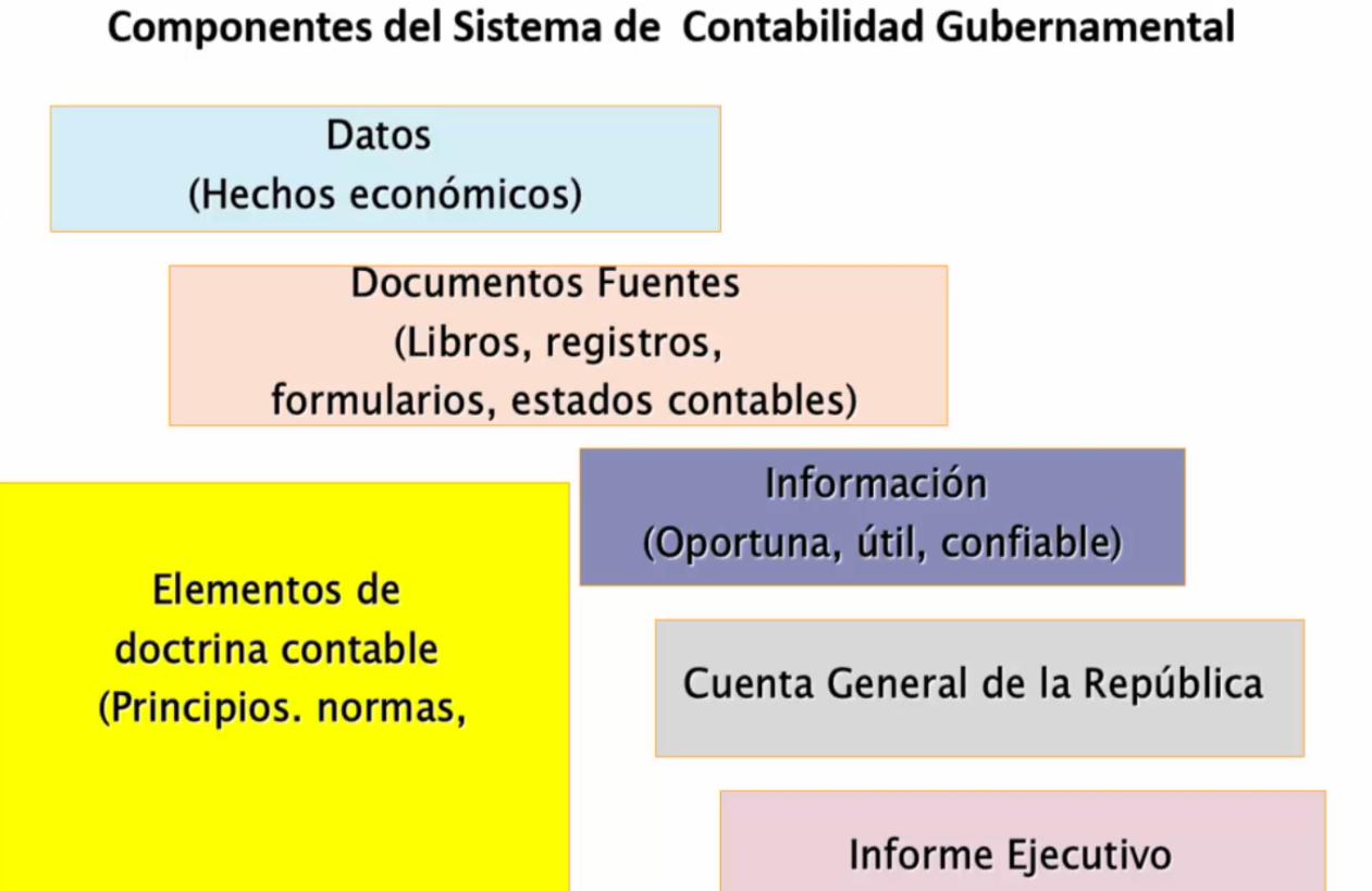 C mo nace la contabilidad gubernamental y cu les son sus for Que es una oficina y sus caracteristicas