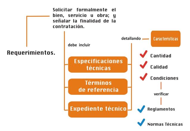 Requerimiento eficiente qu es y cu les sus caracter sticas for Caracteristicas de una oficina