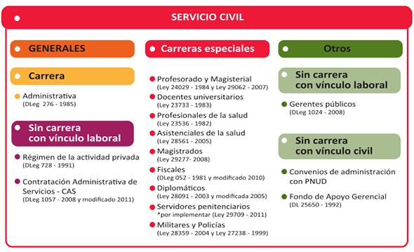 Servicio civil peruano qu es y cu l es su situaci n actual for Que es una oficina publica